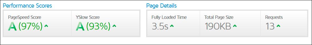 результаты сервиса gtmetrix.com до настройки плагина